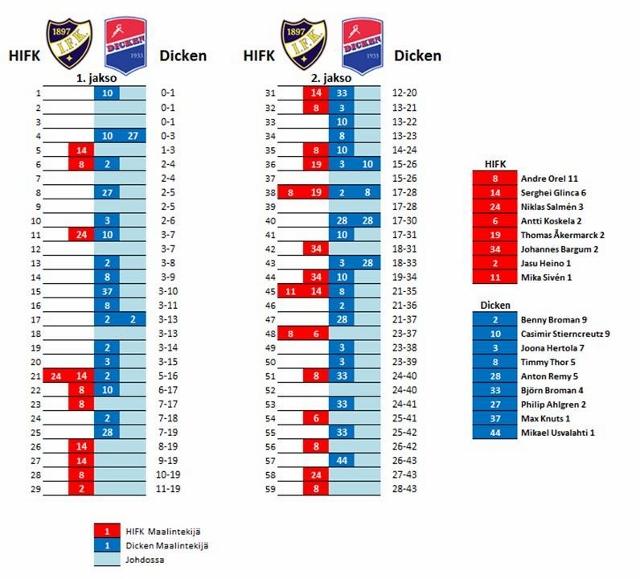 HIFK Dicken maalit (640x579)